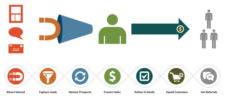 Lifecycle_Marketing